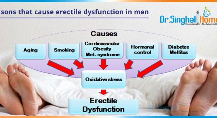 Reasons-that-cause-erectile-dysfunction-in-men2